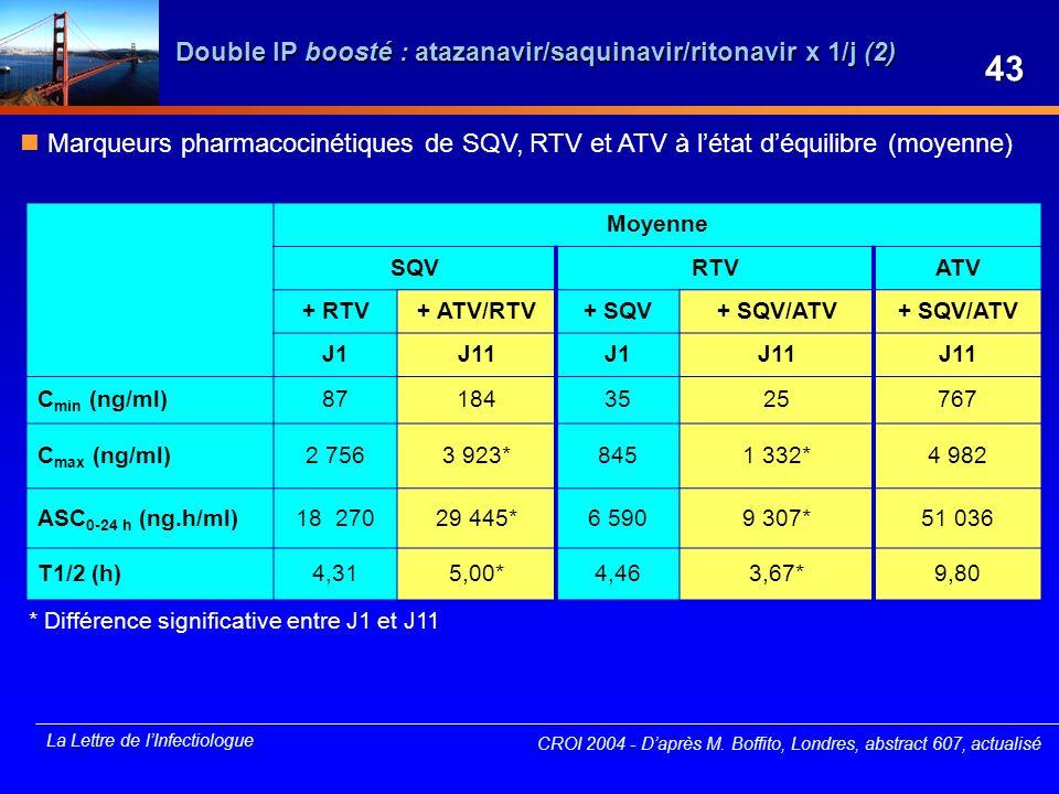 Double IP boosté : atazanavir/saquinavir/ritonavir x 1/j (2)