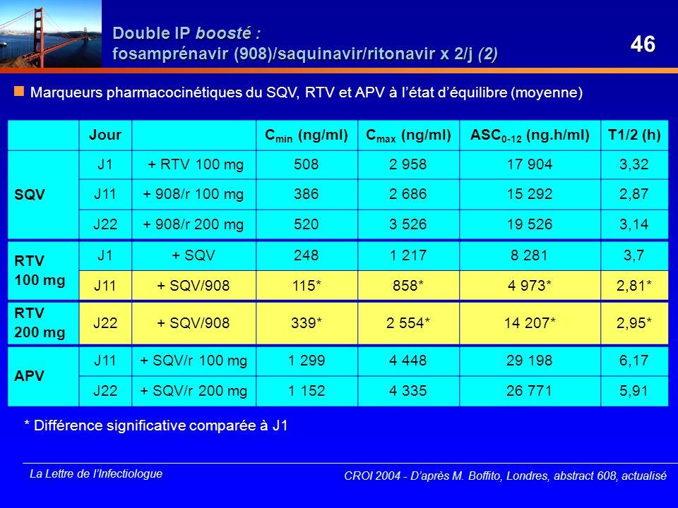 Double IP boosté : fosamprénavir (908)/saquinavir/ritonavir x 2/j (2)