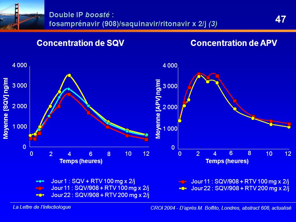 Double IP boosté : fosamprénavir (908)/saquinavir/ritonavir x 2/j (3)
