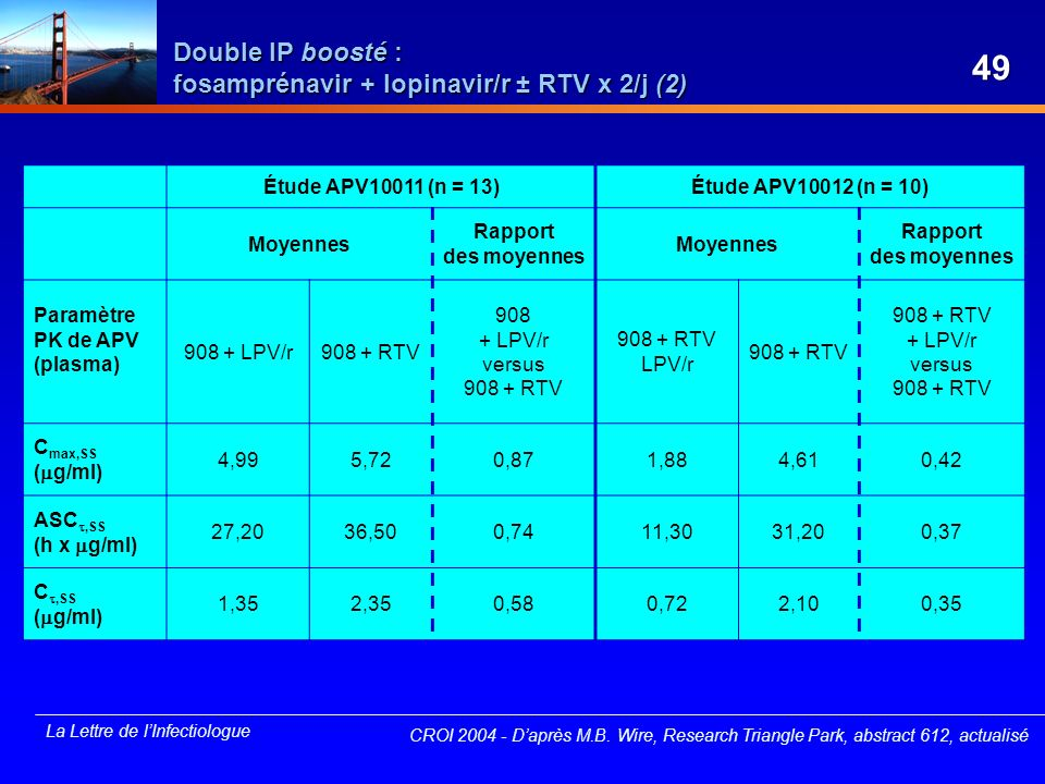 Double IP boosté : fosamprénavir + lopinavir/r ± RTV x 2/j (2)