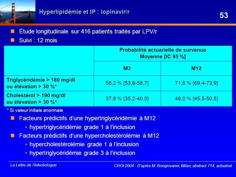Hyperlipidémie et IP : lopinavir/r