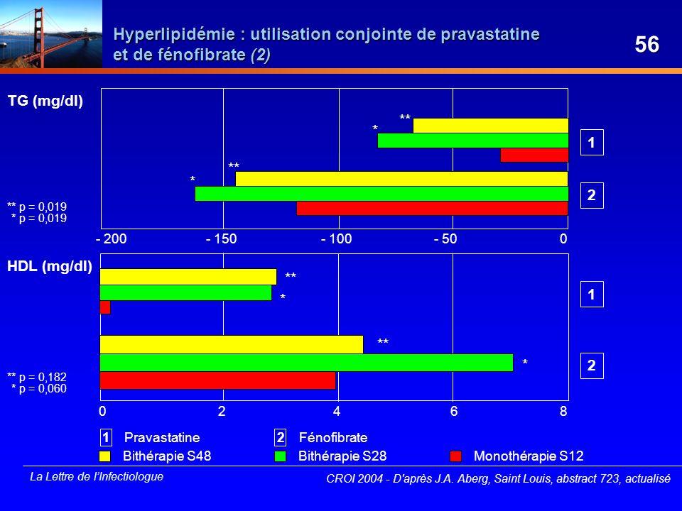 Hyperlipidémie : utilisation conjointe de pravastatine et de fénofibrate (2)