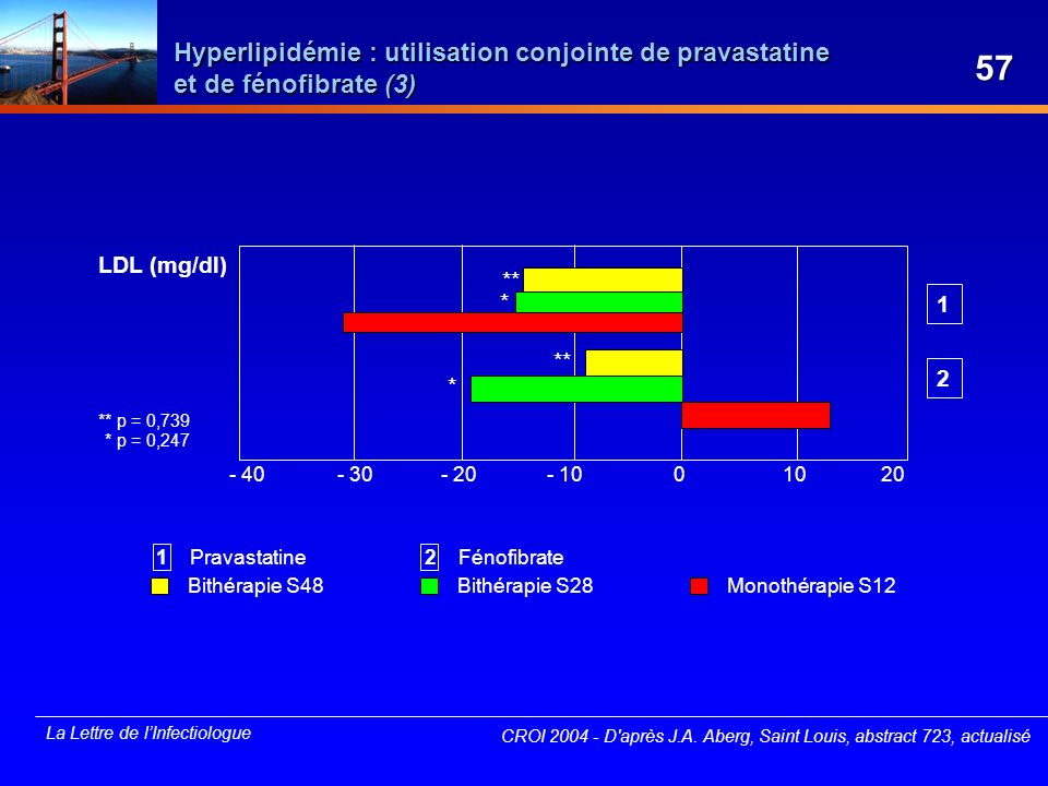 Hyperlipidémie : utilisation conjointe de pravastatine et de fénofibrate (3)