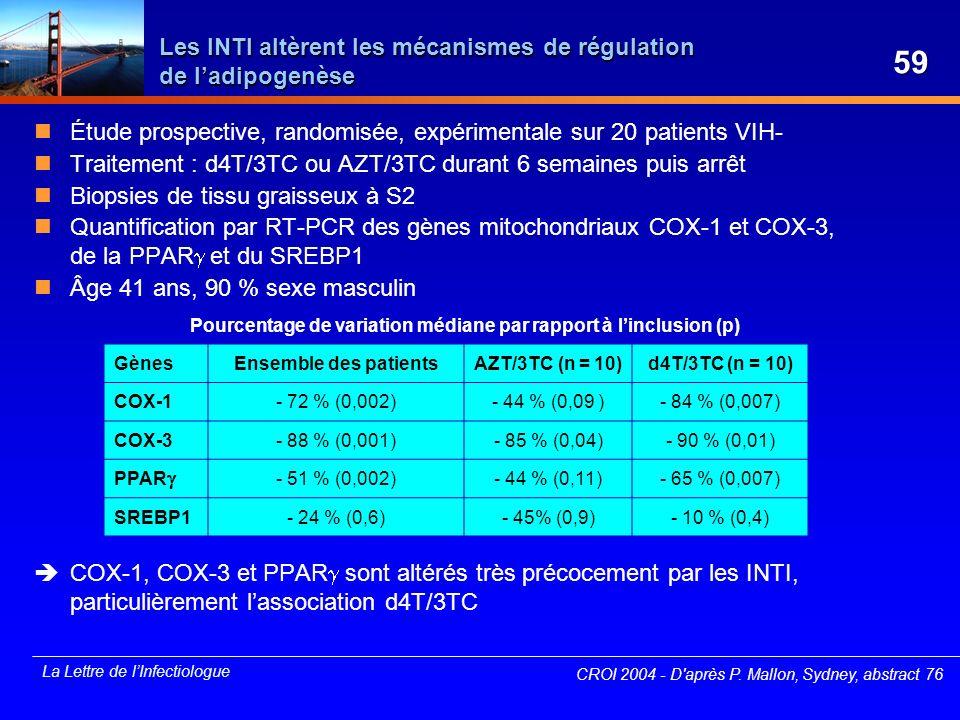Les INTI altèrent les mécanismes de régulation de l'adipogenèse