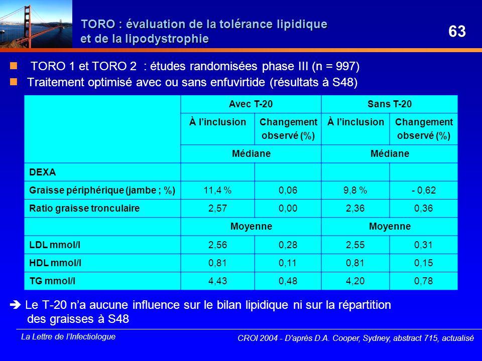 TORO : évaluation de la tolérance lipidique et de la lipodystrophie