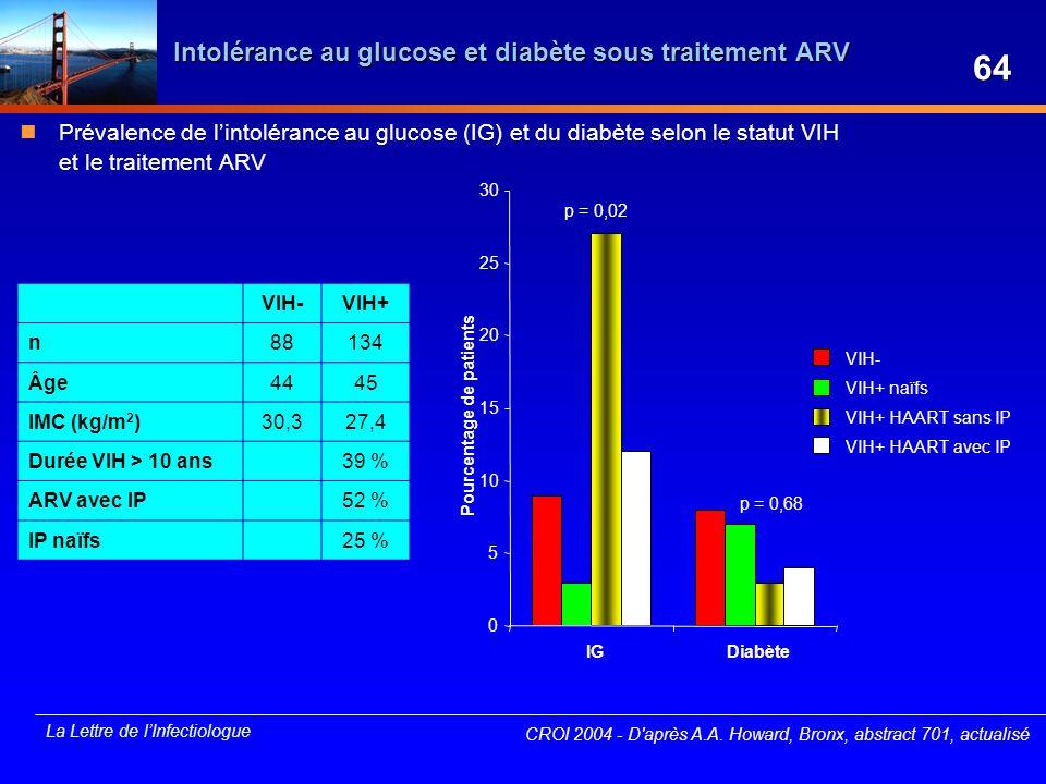 Intolérance au glucose et diabète sous traitement ARV