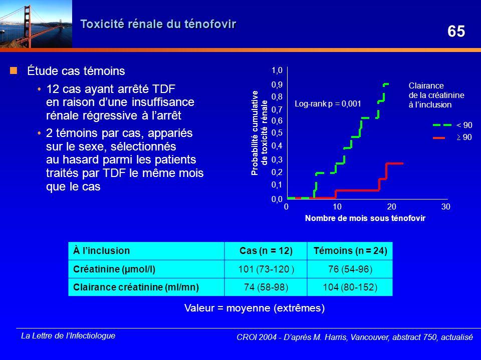 65 Toxicité rénale du ténofovir Étude cas témoins