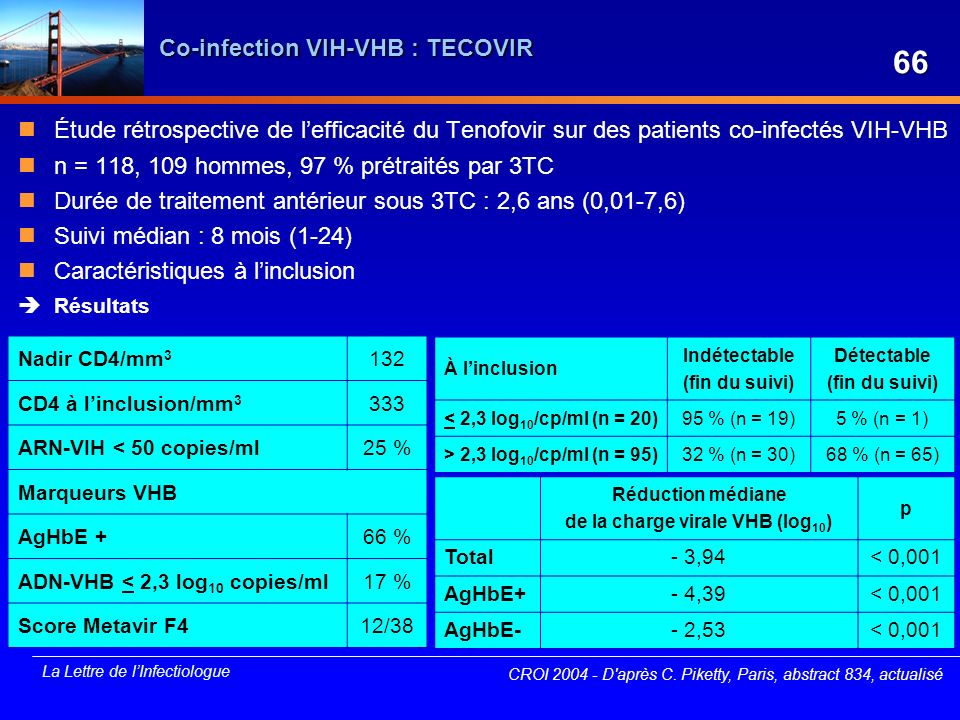 Co-infection VIH-VHB : TECOVIR