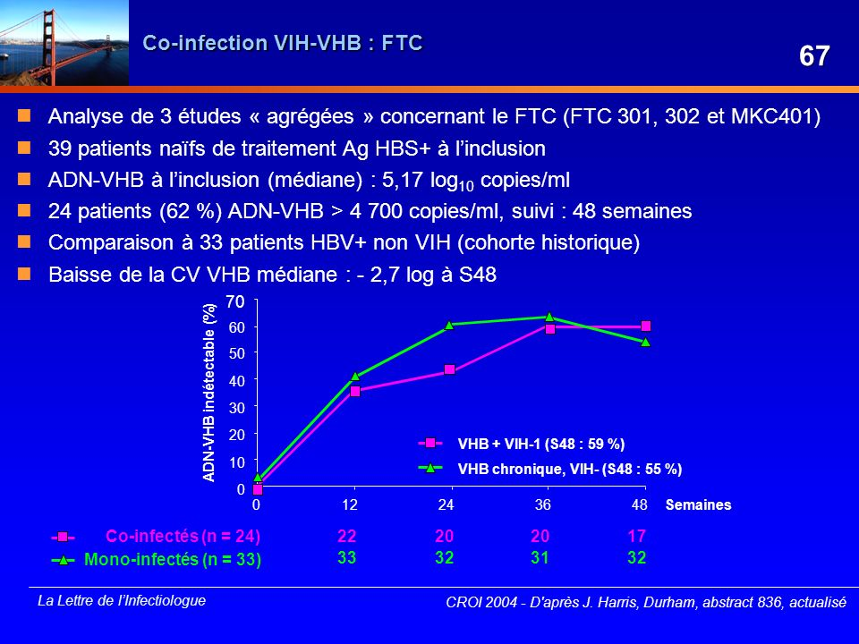 Co-infection VIH-VHB : FTC