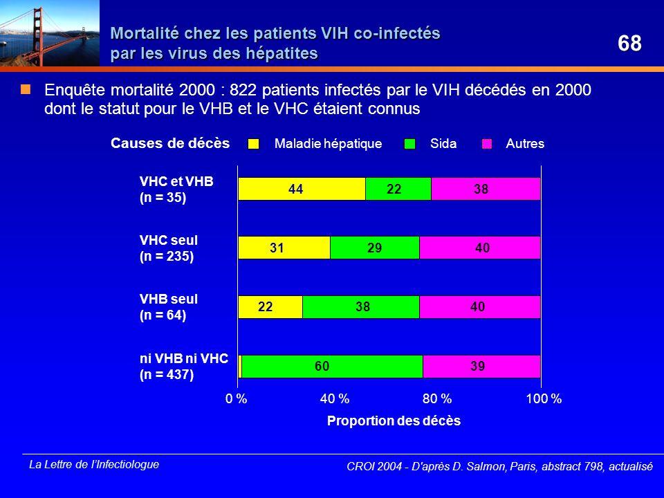 Mortalité chez les patients VIH co-infectés par les virus des hépatites