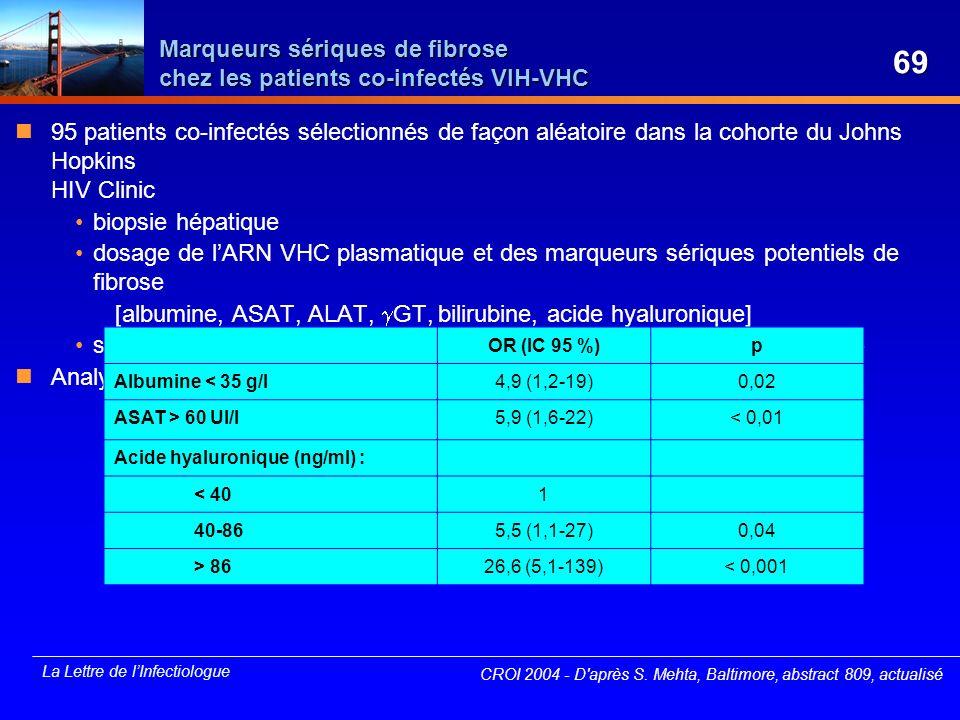 Marqueurs sériques de fibrose chez les patients co-infectés VIH-VHC