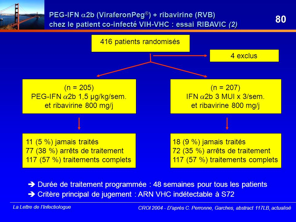 PEG-IFN 2b (ViraferonPeg®) + ribavirine (RVB) chez le patient co-infecté VIH-VHC : essai RIBAVIC (2)
