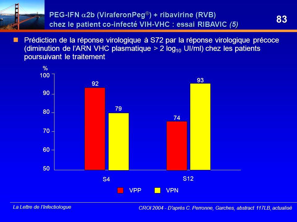 CROI 2004 - D après C. Perronne, Garches, abstract 117LB, actualisé
