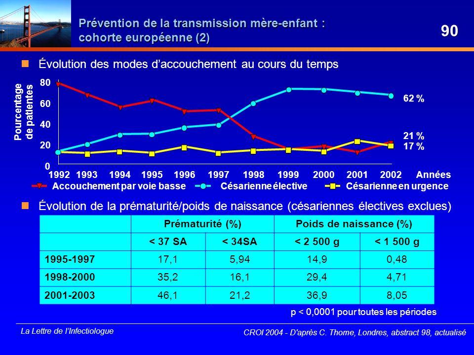 Prévention de la transmission mère-enfant : cohorte européenne (2)