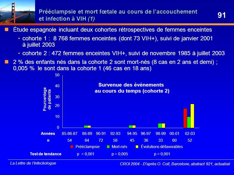 Prééclampsie et mort fœtale au cours de l'accouchement et infection à VIH (1)