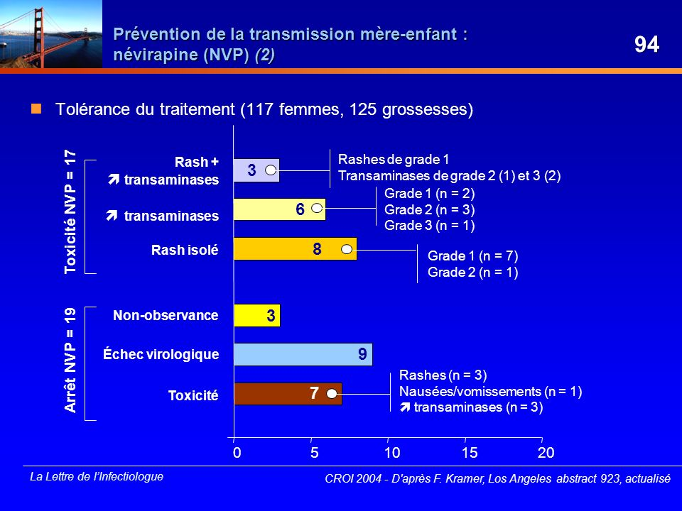 Prévention de la transmission mère-enfant : névirapine (NVP) (2)