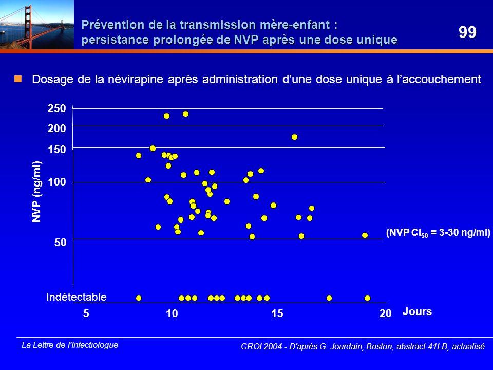 Prévention de la transmission mère-enfant : persistance prolongée de NVP après une dose unique