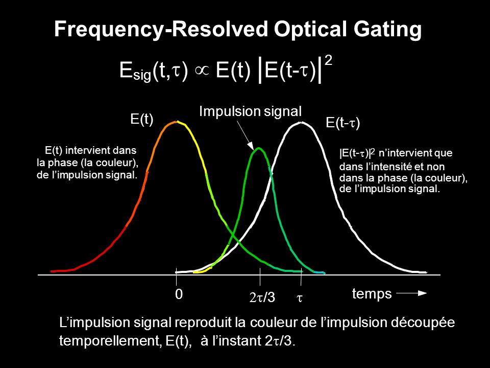 | Frequency-Resolved Optical Gating E (t, t ) µ E(t) E(t- sig 2