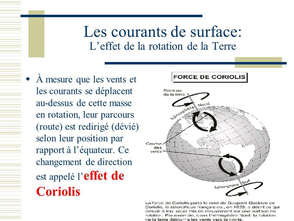 Les courants de surface: L'effet de la rotation de la Terre
