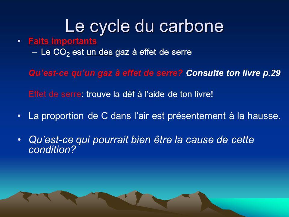 Le cycle du carbone Faits importants. Le CO2 est un des gaz à effet de serre. Qu'est-ce qu'un gaz à effet de serre Consulte ton livre p.29.