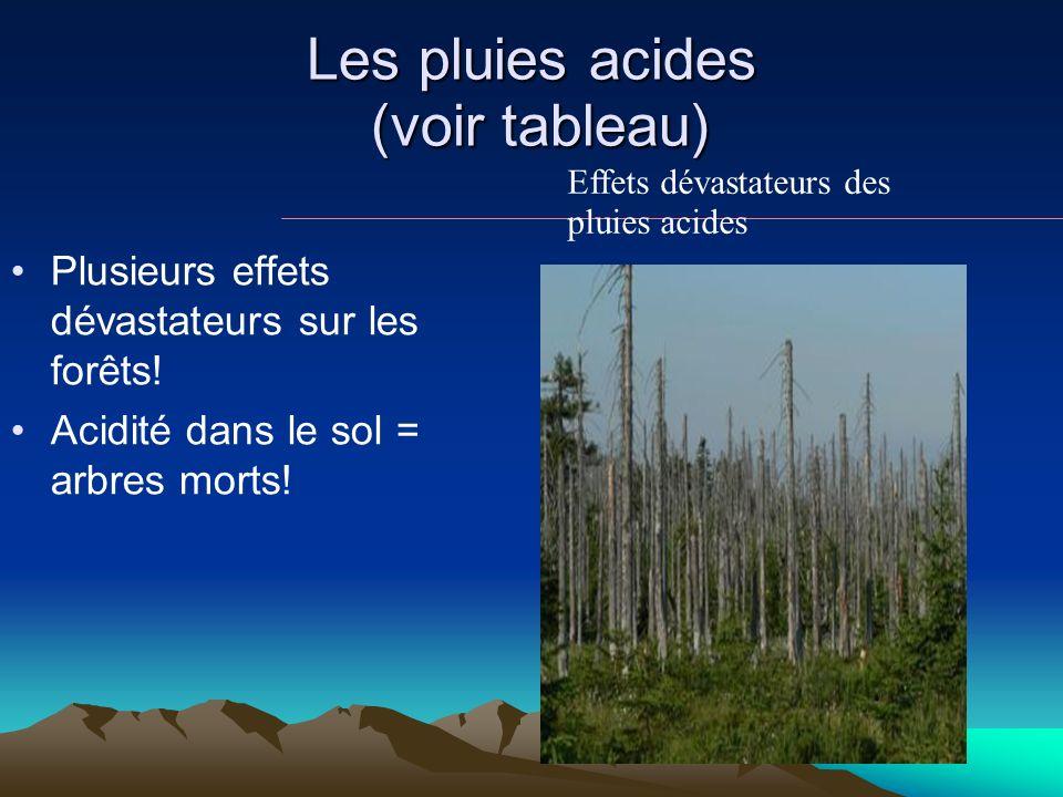 Les pluies acides (voir tableau)
