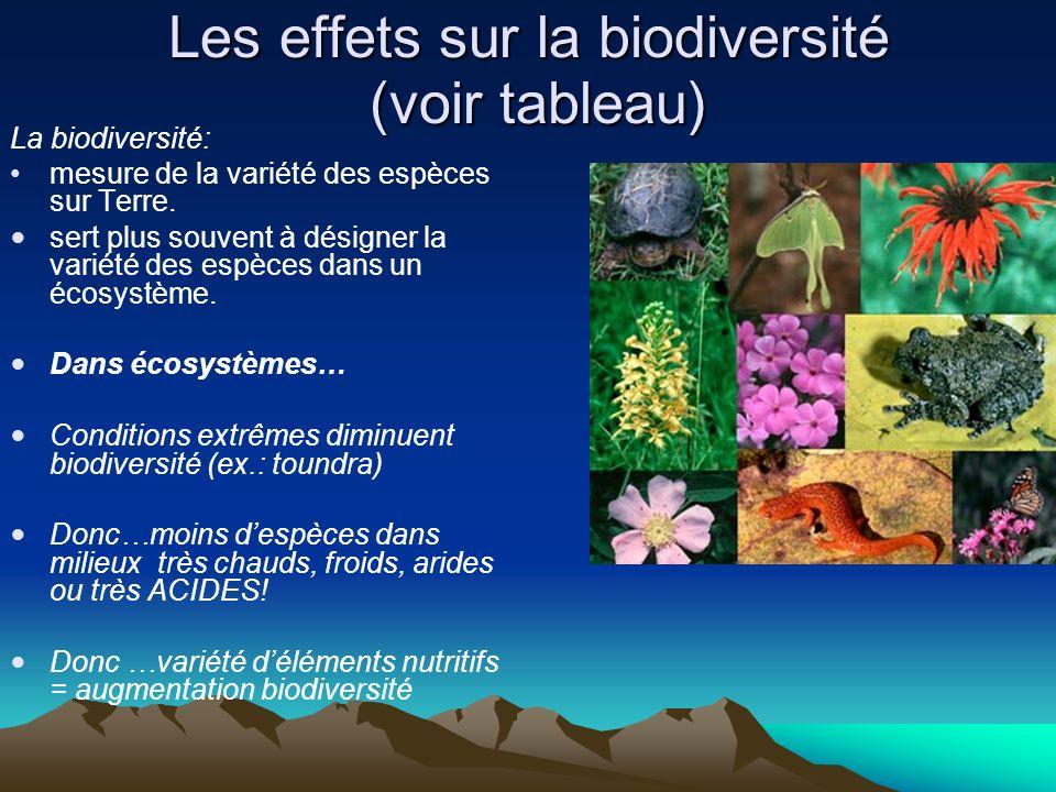 Les effets sur la biodiversité (voir tableau)
