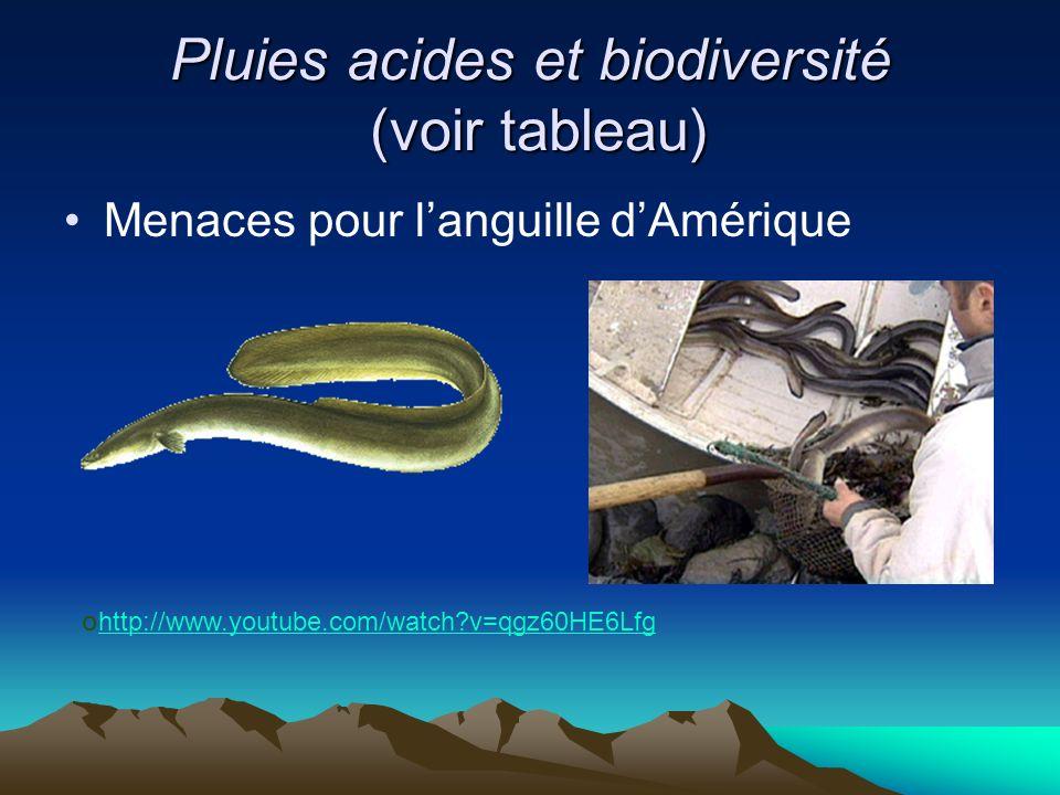 Pluies acides et biodiversité (voir tableau)