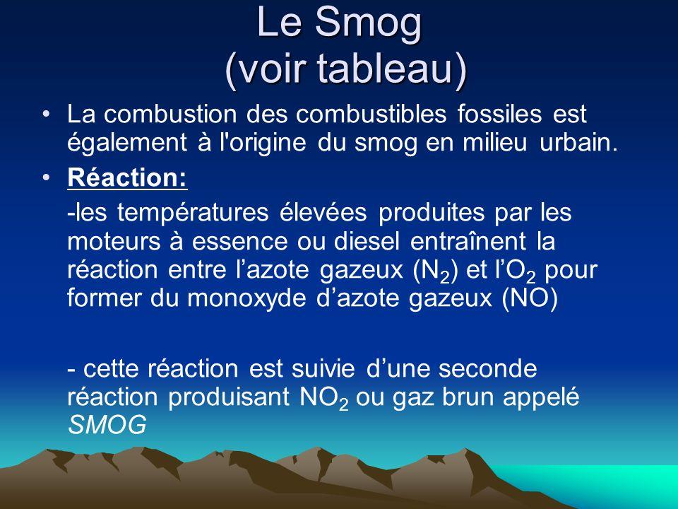 Le Smog (voir tableau) La combustion des combustibles fossiles est également à l origine du smog en milieu urbain.