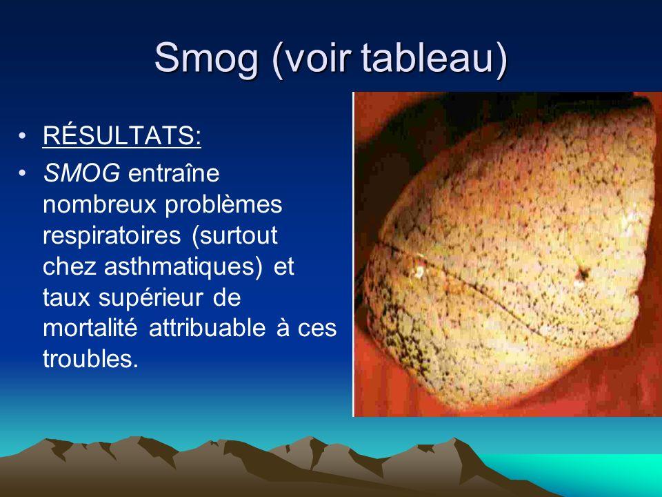 Smog (voir tableau) RÉSULTATS: