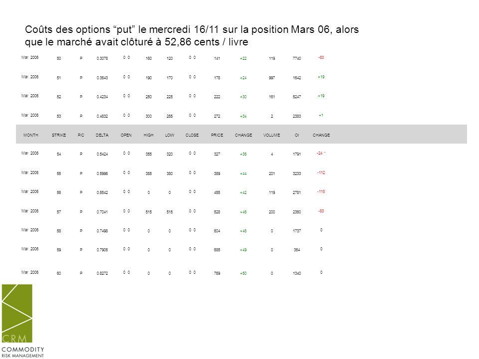 Coûts des options put le mercredi 16/11 sur la position Mars 06, alors que le marché avait clôturé à 52,86 cents / livre