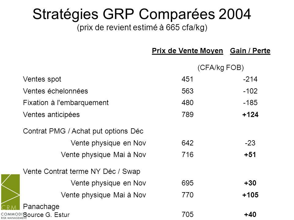 Stratégies GRP Comparées 2004 (prix de revient estimé à 665 cfa/kg)