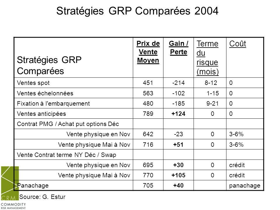 Stratégies GRP Comparées 2004