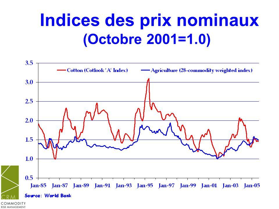 Indices des prix nominaux (Octobre 2001=1.0)