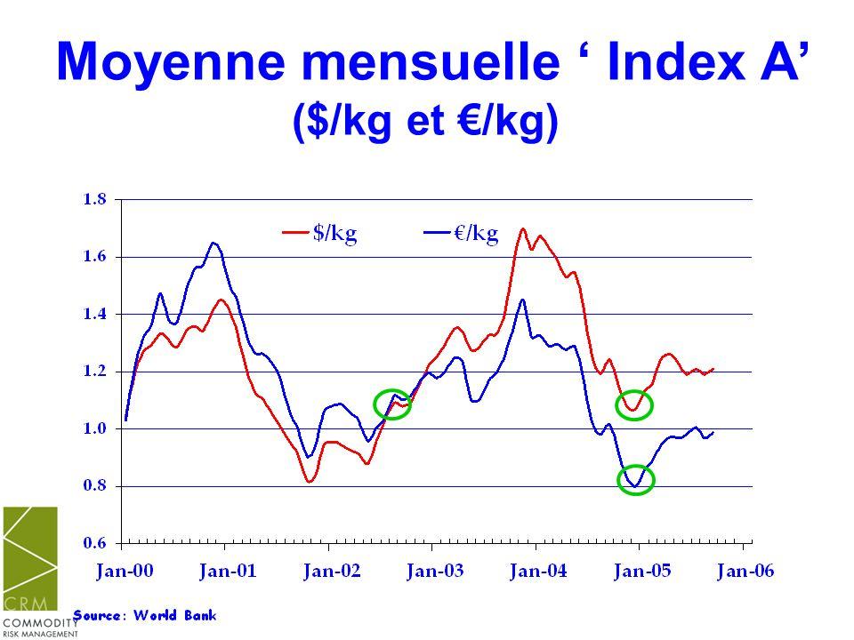 Moyenne mensuelle ' Index A' ($/kg et €/kg)