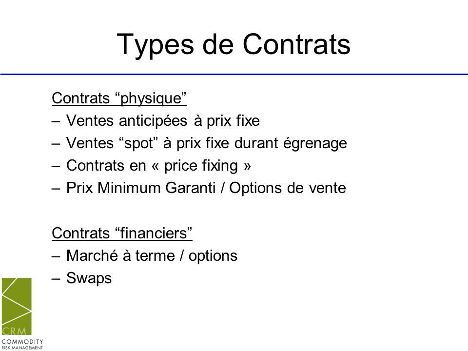 Types de Contrats Contrats physique Ventes anticipées à prix fixe