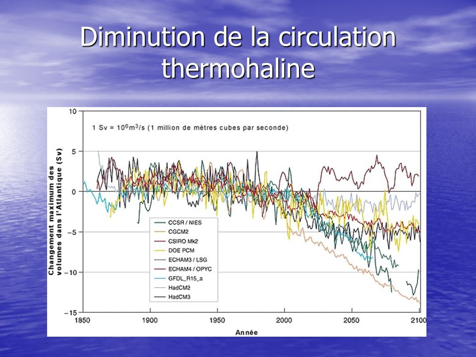 Diminution de la circulation thermohaline