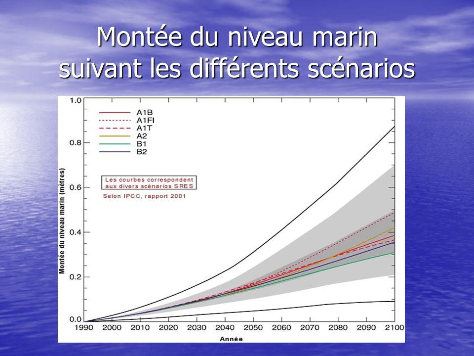 Montée du niveau marin suivant les différents scénarios