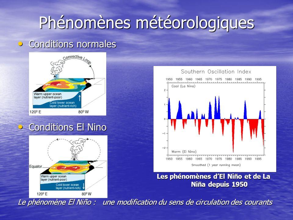 Phénomènes météorologiques
