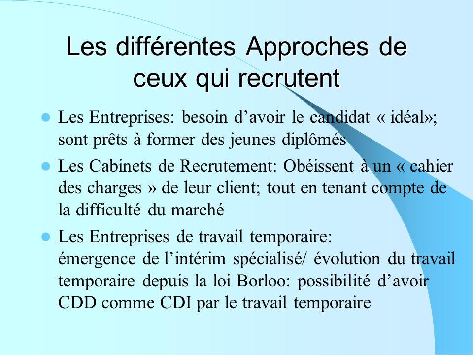 Les nouveaux modes de recrutement ppt video online t l charger - Cabinet de recrutement finance de marche ...