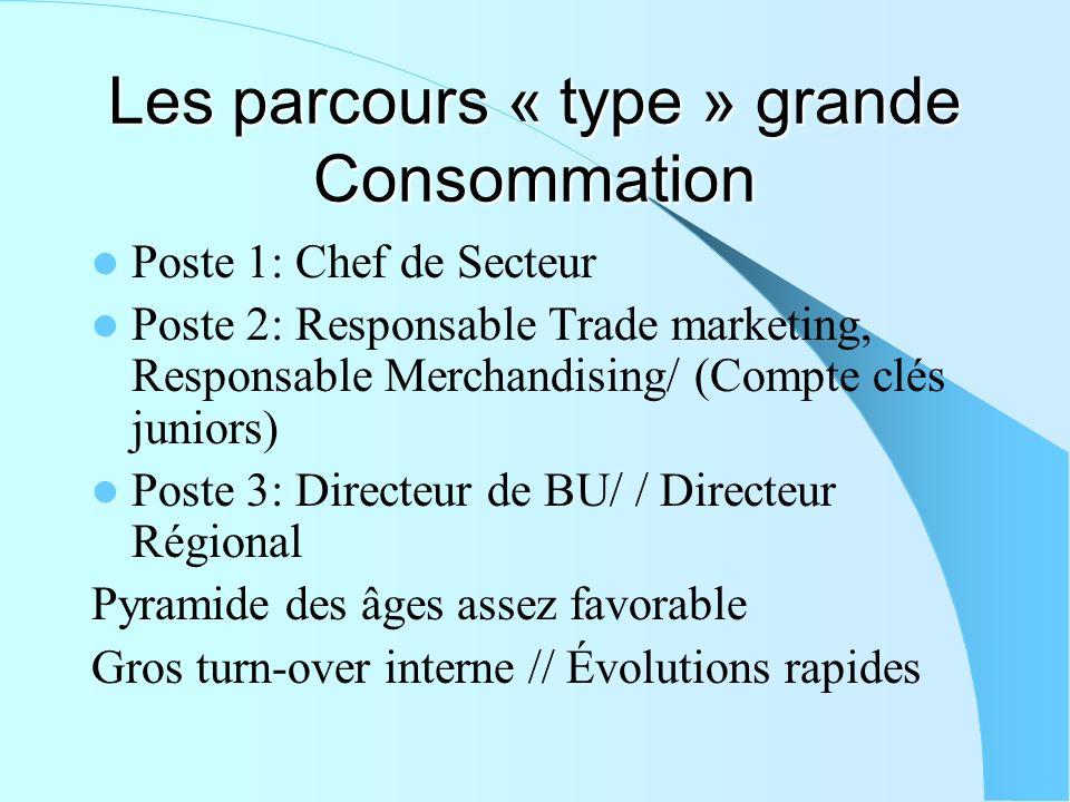 Les parcours « type » grande Consommation