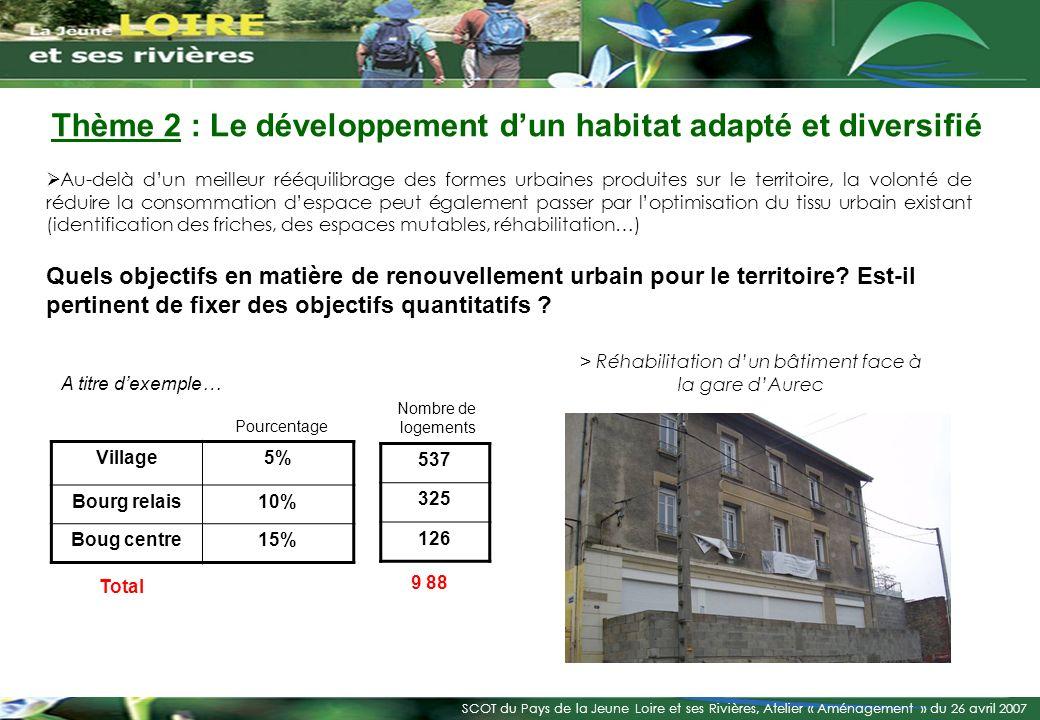 > Réhabilitation d'un bâtiment face à la gare d'Aurec