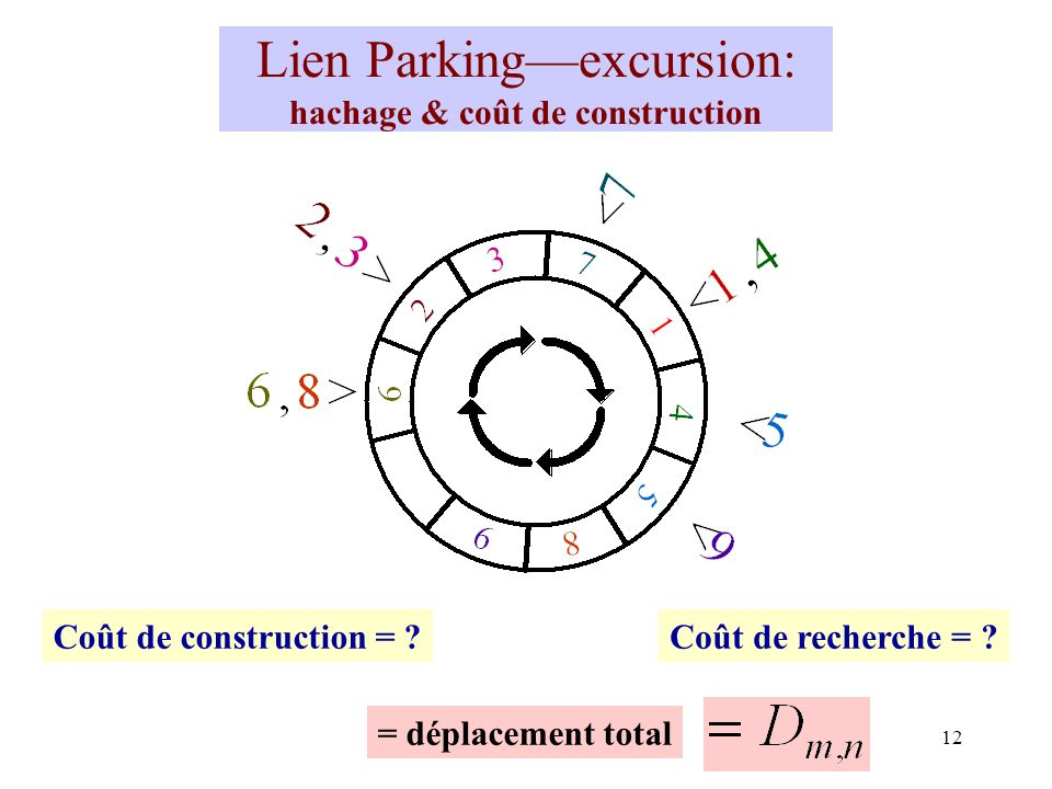Lien Parking—excursion: hachage & coût de construction