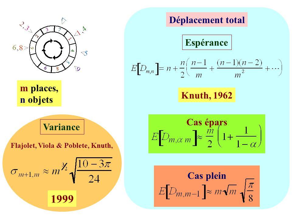 Flajolet, Viola & Poblete, Knuth,