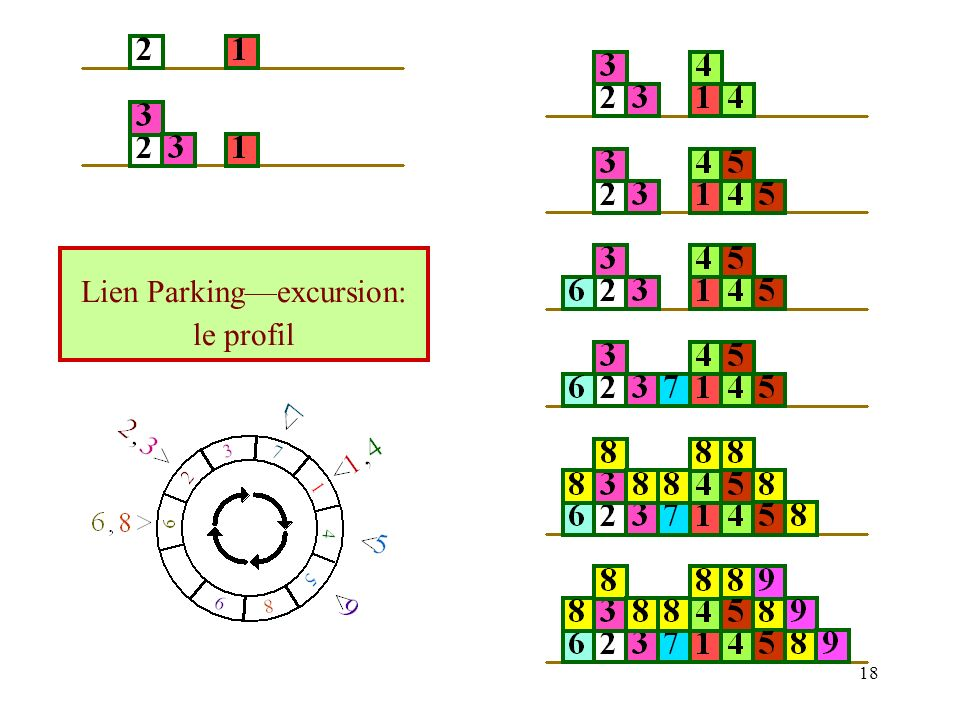 Lien Parking—excursion: le profil