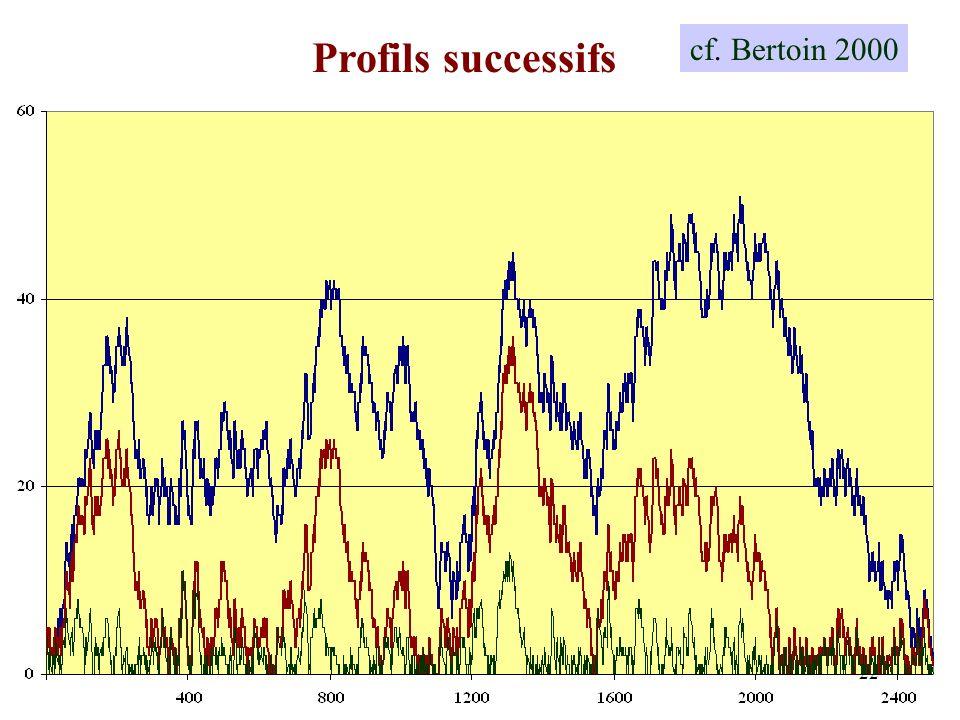 Profils successifs cf. Bertoin 2000