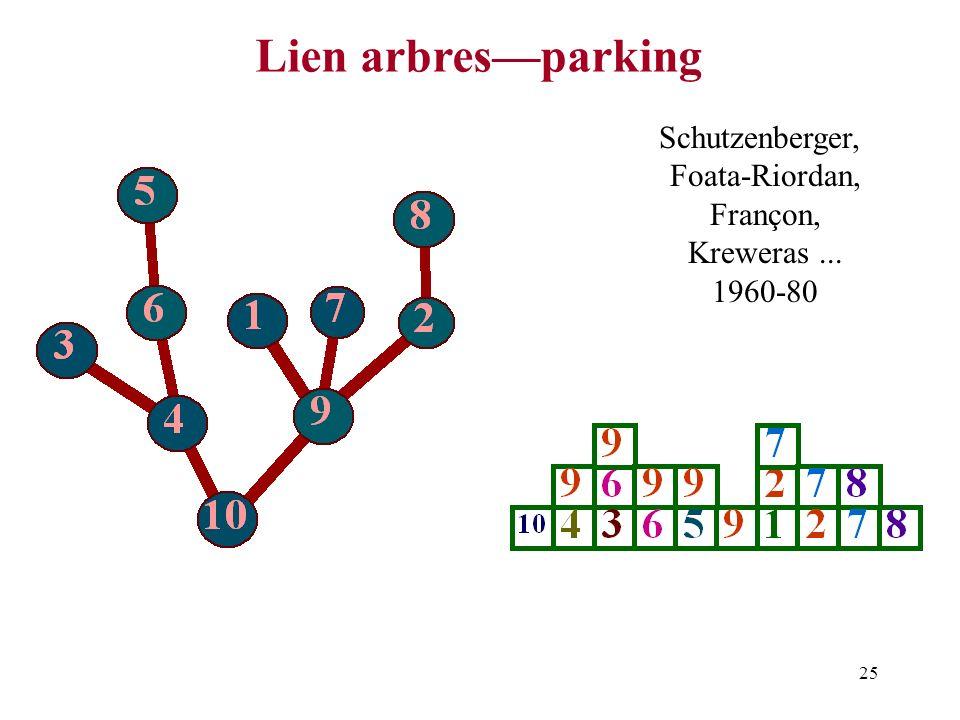 Lien arbres—parking Schutzenberger, Foata-Riordan, Françon,
