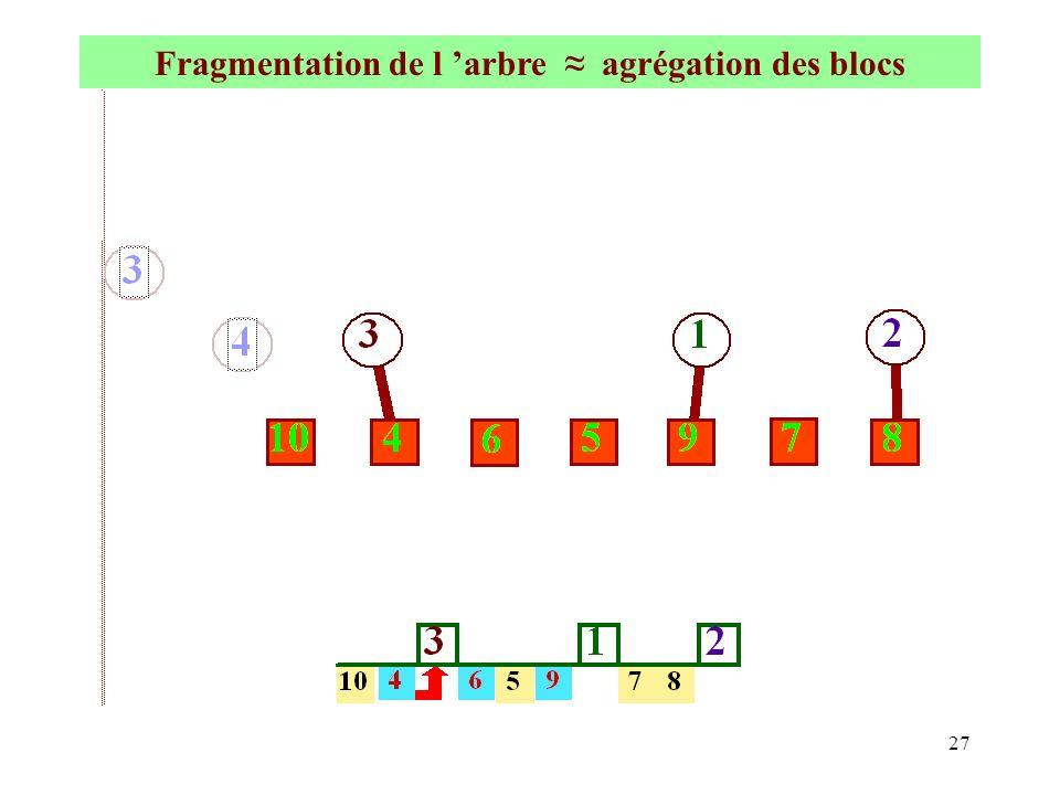 Fragmentation de l 'arbre ≈ agrégation des blocs