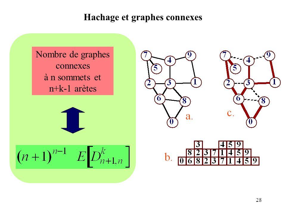 Hachage et graphes connexes