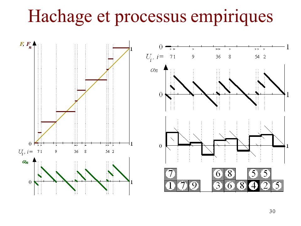 Hachage et processus empiriques