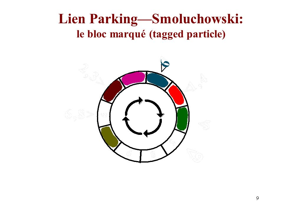 Lien Parking—Smoluchowski: le bloc marqué (tagged particle)